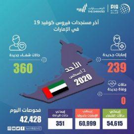 """لا وفيات جراء """"كورونا"""" في الإمارات لليوم الثاني"""