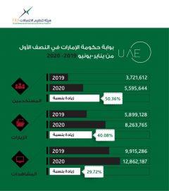 5.5 مليون زائر لبوابة حكومة الإمارات في النصف الأول من 2020