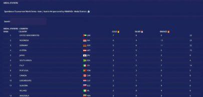 نادي الشارقة الأول في الترتيب العام لسلسلة بطولات العالم الرابعة للكاراتيه