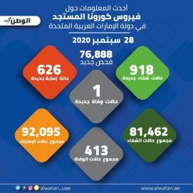 """76888 فحصاً جديداً لـ """"كورونا"""" في الإمارات تكشف 626 إصابة"""