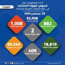 الصحة تجري 92,058 فحصا ضمن خططها لتوسيع نطاق الفحوصات وتكشف عن 1,008 إصابات جديدة بفيروس كورونا المستجد و882 حالة شفاء وحالتي وفاة خلال الـ24 ساعة الماضية