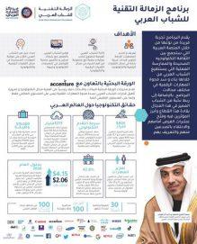مركز الشباب العربي يُدشن مبادرة جديدة لتأهيل قيادات شابة في قطاع التقنية