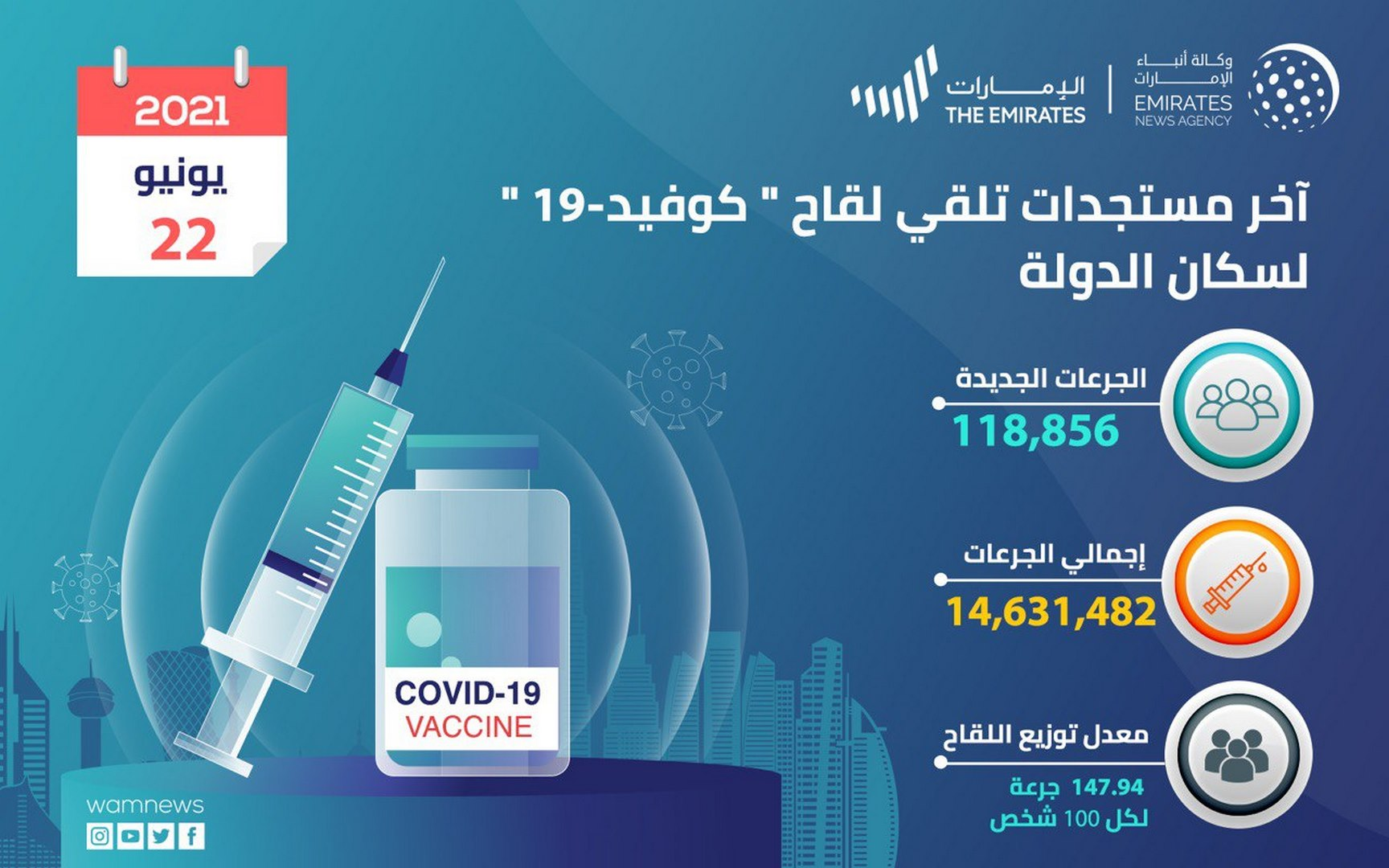 جرعات لقاح كورونا في الإمارات تتجاوز 14,6 مليون