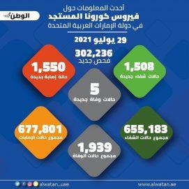 """302236 فحصاً جديداً لـ""""كورونا"""" في الإمارات تكشف 1550 إصابة"""