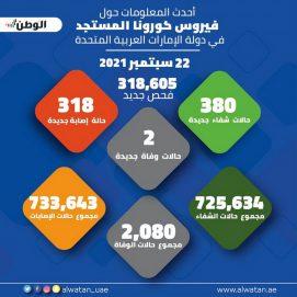 """318605 فحوصات جديدة لـ""""كورونا"""" في الدولة تكشف عن 318 إصابة"""