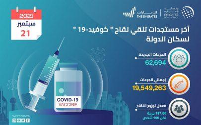 """جرعات لقاح """"كوفيد19"""" المقدمة في الإمارات تصل 19.5 مليون"""